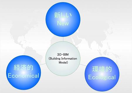 建築3D・BIM設計による「設計イノベーション」サービスは、経済的で新しい環境配慮(Economical-New-Ecological)を満たす建築を実現させます。|高橋建築研究所・一級建築士設計事務所|建築家・高橋寛